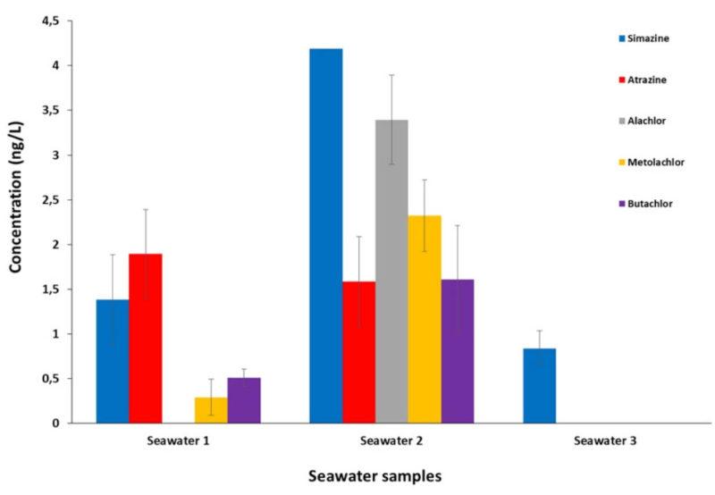 Herbicide Seawater Samples